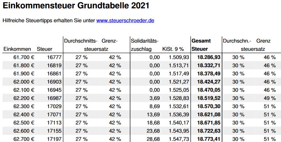 Grundtabelle 2021, 2020, 2019 + früher mit Steuerrechner