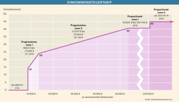 Grafik Einkommensteuertarif und Tarifzonen