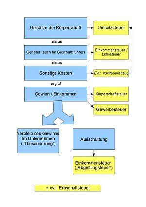 Körperschaftsteuer -Darstelung der Besteuerung einer Körperschaft (z.B. GmbH)