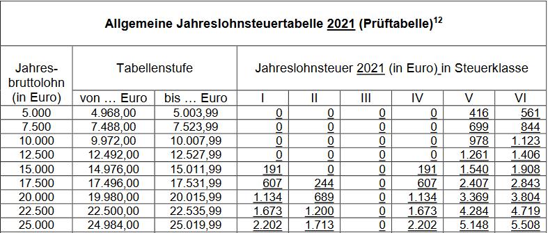 Lohnsteuertabelle 2021 kostenlos als PDF + Rechner
