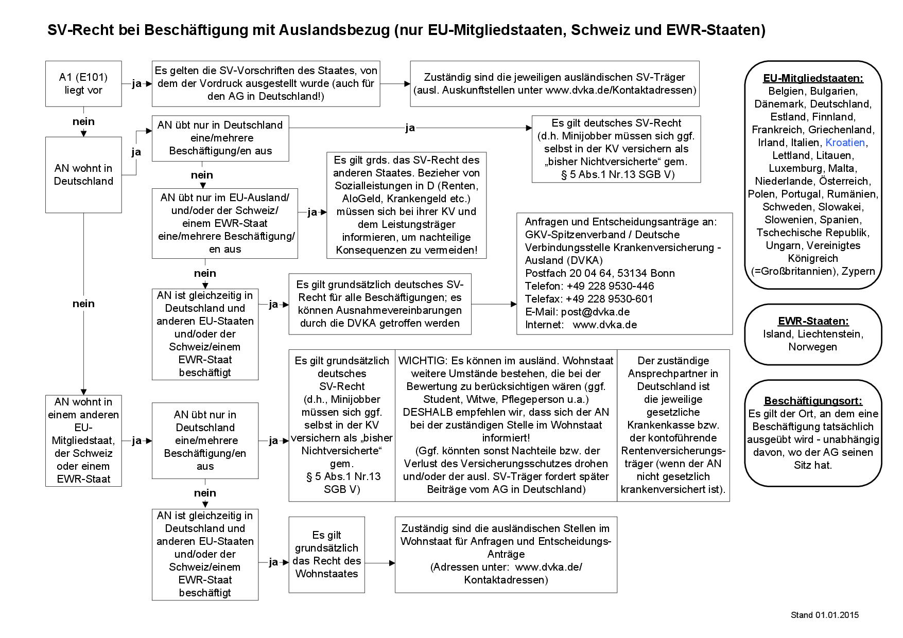 SV-Recht bei Beschäftigung mit Auslandsbezug (nur EU-Mitgliedstaaten, Schweiz und EWR-Staaten)
