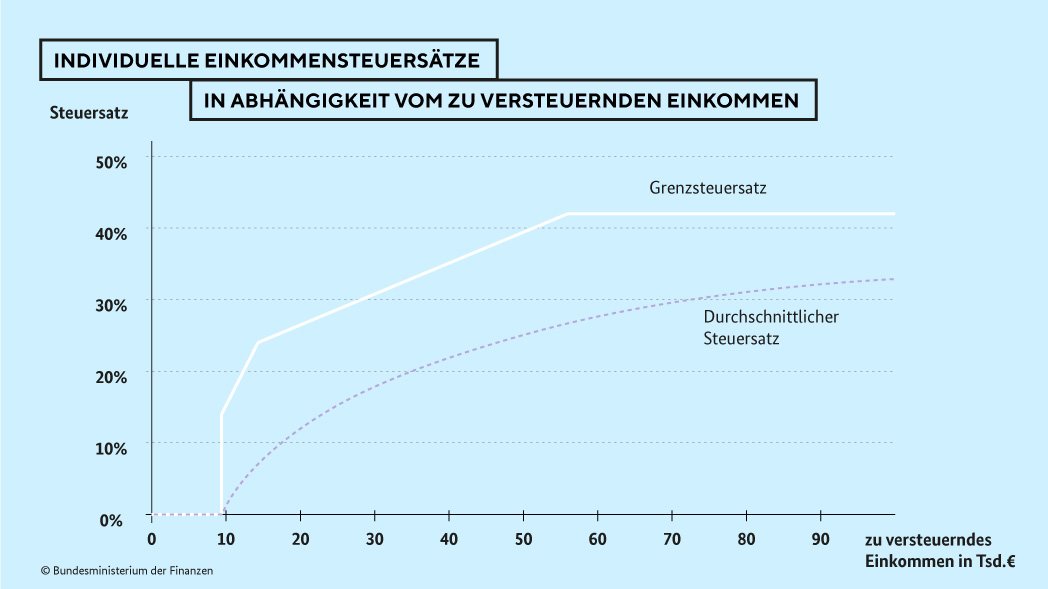 Grafik Steuertarif und Einkommensteuersätze