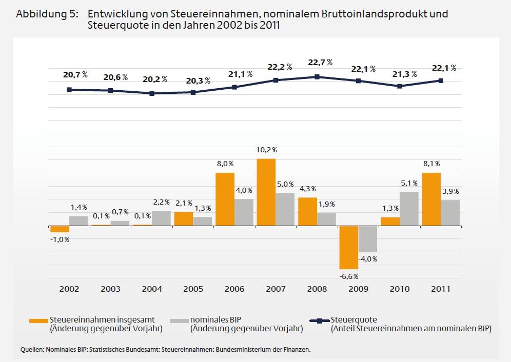 Steuereinnahmen 2002 bis 2011