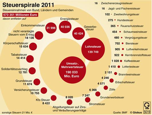 Steuereinnahmen von Bund, Länder und Gemeinden 2011